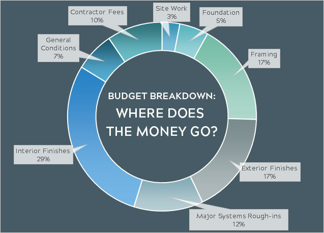 Pie chart illustrating where the money goes when building a custom home